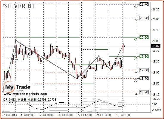 Анализ золота и рынка драгметаллов на 11.07.2013