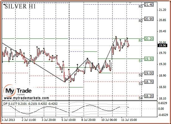 Анализ золота и рынка драгметаллов на 12.07.2013