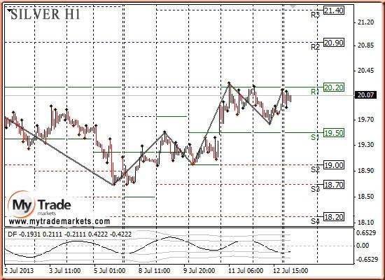 Анализ золота и рынка драгметаллов на 15.07.2013