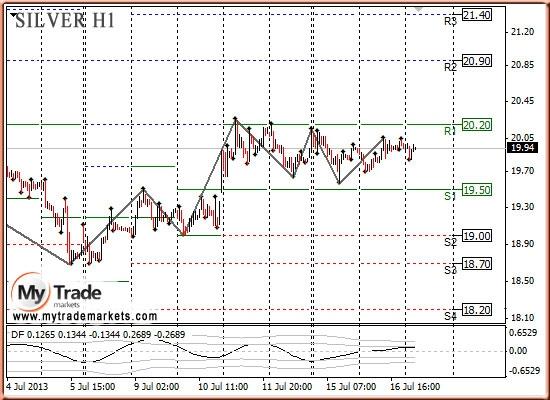 Анализ золота и рынка драгметаллов на 17.07.2013