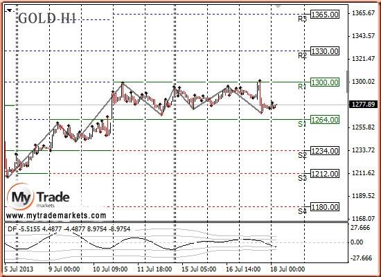 Анализ золота и рынка драгметаллов на 18.07.2013