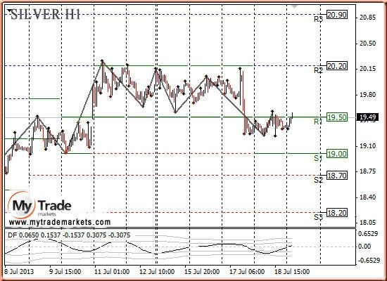 Анализ золота и рынка драгметаллов на 19.07.2013