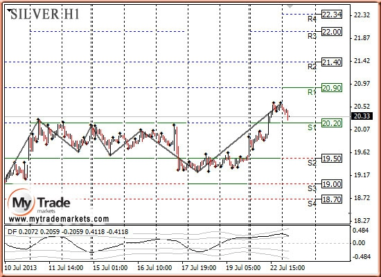 Анализ золота и рынка драгметаллов на 23.07.2013