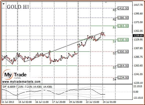 Анализ золота и рынка драгметаллов на 24.07.2013