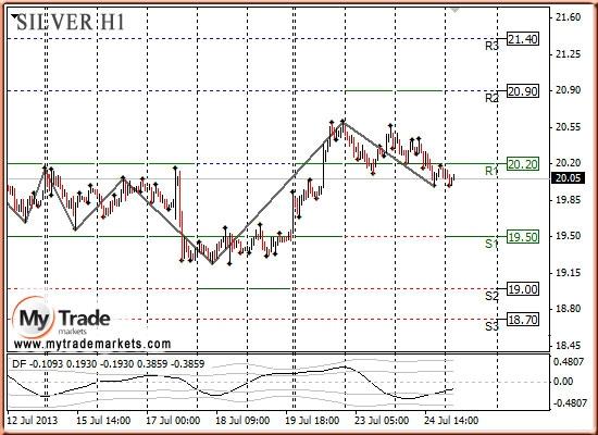 Анализ золота и рынка драгметаллов на 25.07.2013
