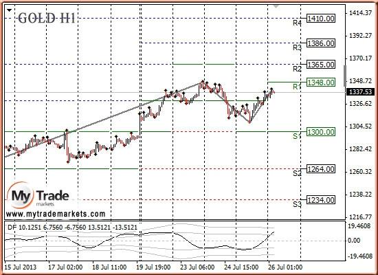Анализ золота и рынка драгметаллов на 26.07.2013