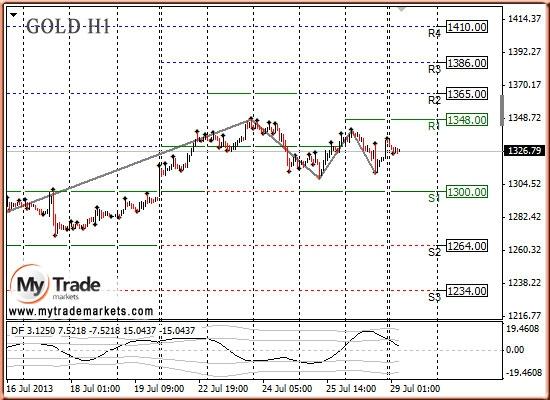 Анализ золота и рынка драгметаллов на 29.07.2013