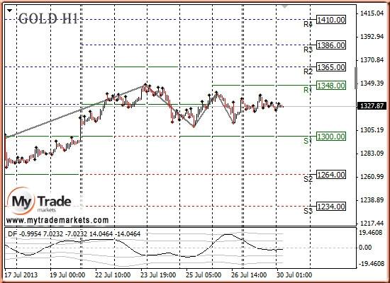 Анализ золота и рынка драгметаллов на 30.07.2013