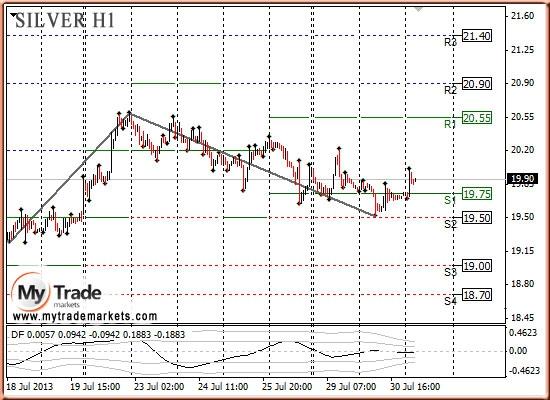 Анализ золота и рынка драгметаллов на 31.07.2013