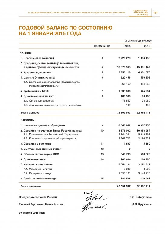 ЦБ нарастил прибыль за год более 40%