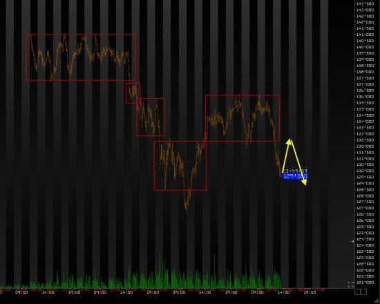 Ежедневный обзор рынка на 20 Февраля 2014 года