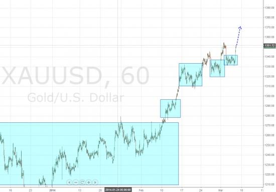 Ежедневный обзор рынка на 7 марта 2014 года