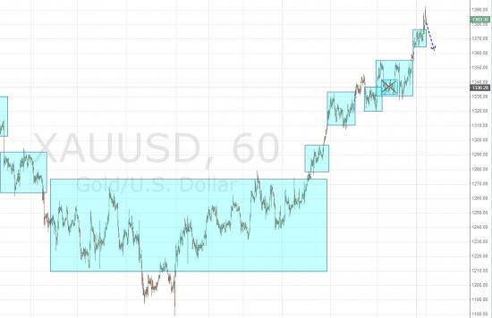 Ежедневный обзор рынка на 17 Марта 2014 года