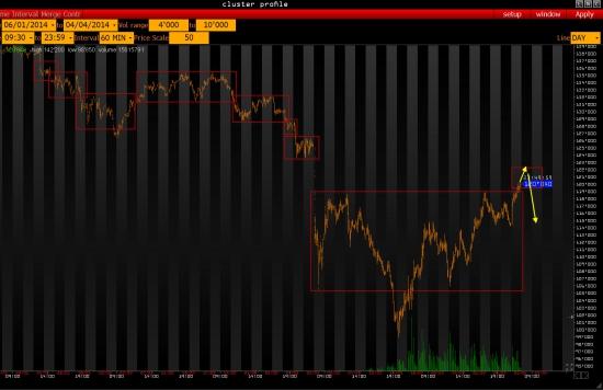 Ежедневный обзор рынка на 1 Апреля  2014 года