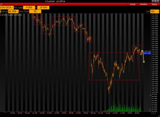 Ежедневный обзор рынка на 4 Апреля 2014 года