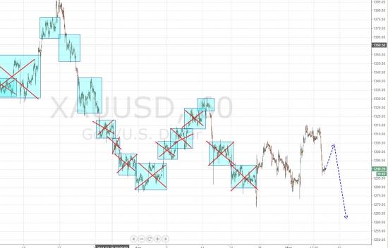 Ежедневный обзор рынка на 8 Мая 2014 года