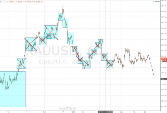 Ежедневный обзор рынка на 21 Мая 2014 года