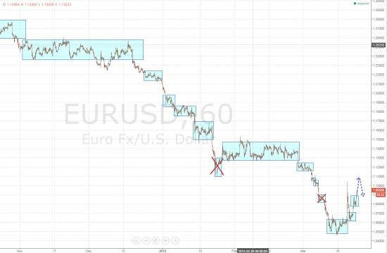 Ежедневный обзор рынка на 24 марта 2015 года