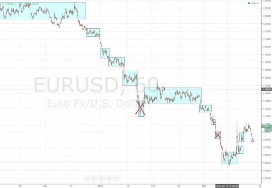 Ежедневный обзор рынка на 26 марта 2015 года
