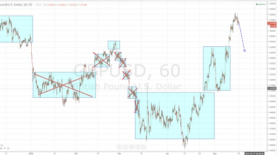 Ежедневный обзор рынка на 18 Мая 2015 года