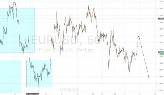 Ежедневный обзор рынка на 9 Июля 2015 года