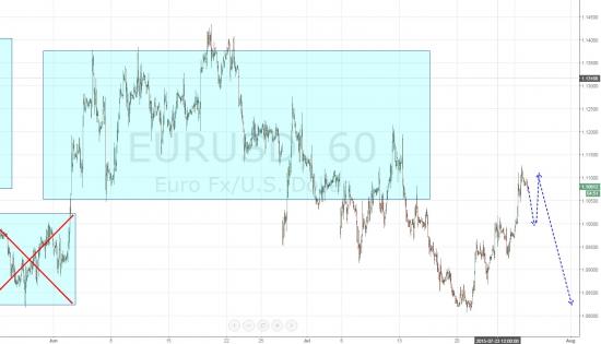 Ежедневный обзор рынка на 28 Июля 2015 года