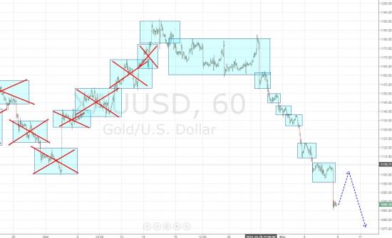 Ежедневный обзор рынка на 9 Ноября 2015 года