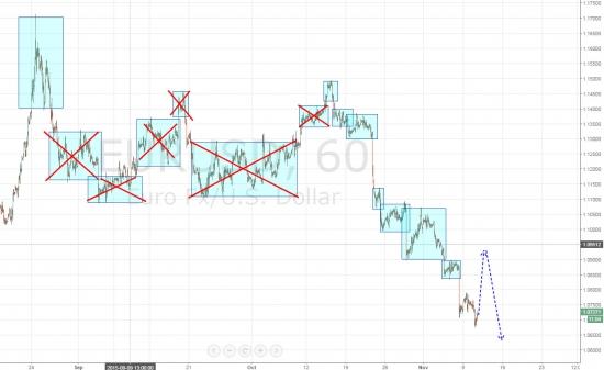 Ежедневный обзор рынка на 11 Ноября 2015 года
