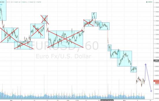 Ежедневный обзор рынка на 12 Ноября 2015 года