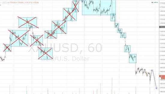 Ежедневный обзор рынка на 13 Ноября 2015 года