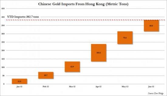 За 6 месяцев Китай импортировал золота, количество которого сопоставимо с запасами Португалии