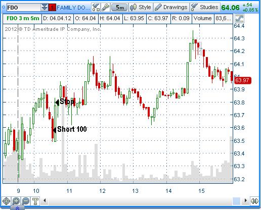 4 апреля - рынок падал, а я не заработал :(