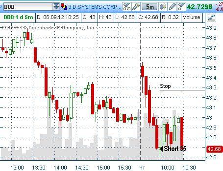 Ну что, побалует меня рынок сегодня, или нет?