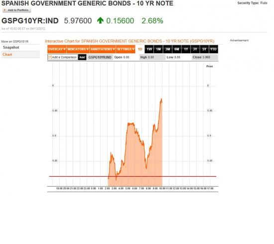 Сегодня Испания может пробить 6 %