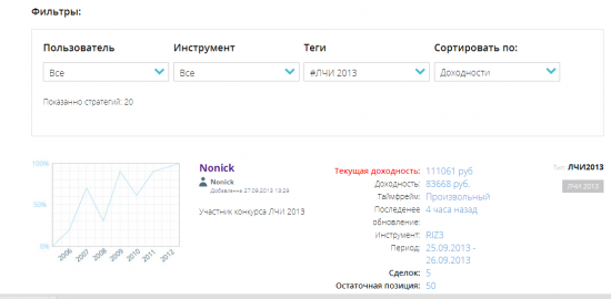 Лучшая статистика ЛЧИ 2013