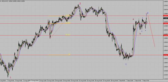 RIU4... Рынок показывает свою страптивую сущность....