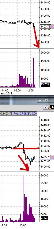 уровень 1407 если цена ниже продавать цель 1375