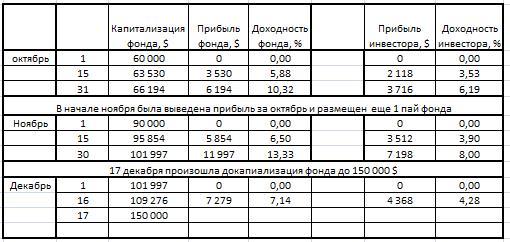 """Хедж-фонд """"Mascot"""" результаты на 16.12.2013"""