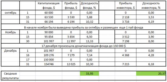 """Хедж-фонд """"Mascot"""" результаты на 31.12.2013"""