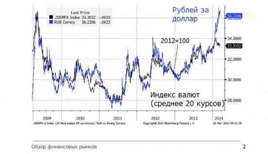 Целевой уровень по рублю на среднесрок 34