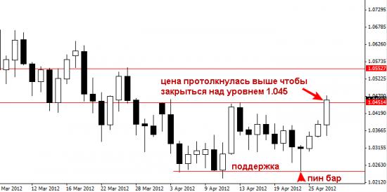 Комментарии по валютам