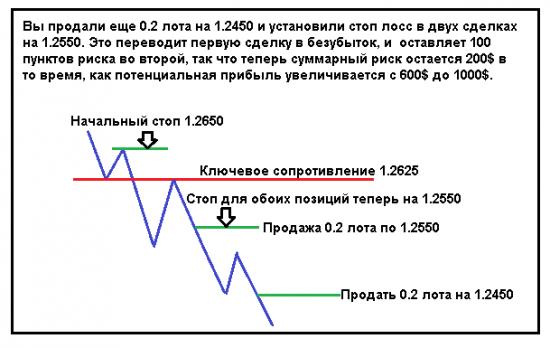 Пирамидинг – стратегия управления капиталом для увеличения прибыли