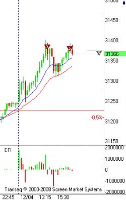 SIM3. Прикрыл позу. Евро дальше со скрипом.