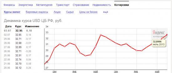 Доллар к рублю на максимумах лета 2012. И всем пофигу. За полгода всех поимели на 10%.