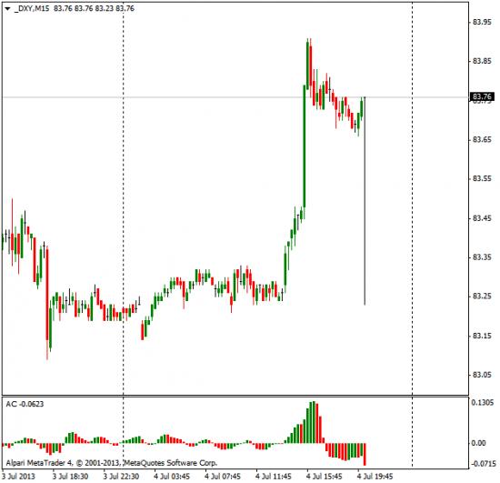 Индекс доллара пальнулся