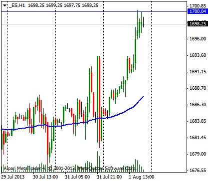 RIU. Рынок ждет пробоя 1700 от американского snp500