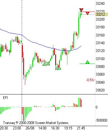 SIU. Мрачные настроения на рынке толкают к покупке валюты.