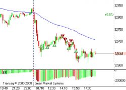 SI. Вчера скальпил. Рынок скован страхами.