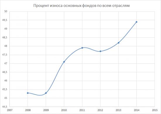 Глобальные тенденции РФ