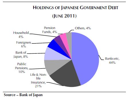 Структура госдолга Японии